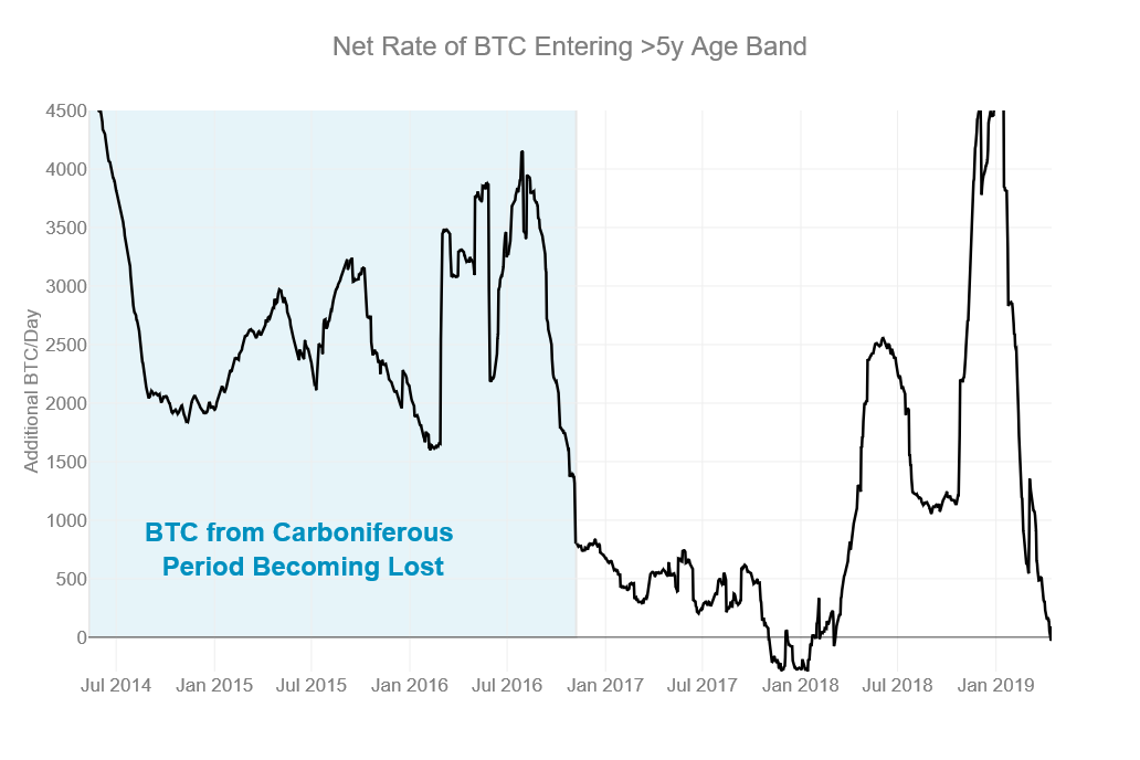 net rate of BTC entering > 5y age band