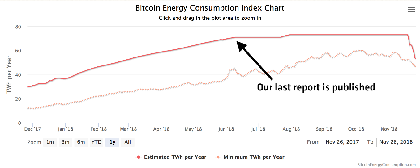 BTC energy consumption index chart