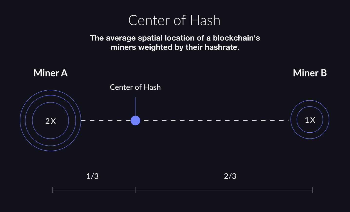 Center of Hash: The average spatial location of a blockchain's miners weighted by their hashrate.