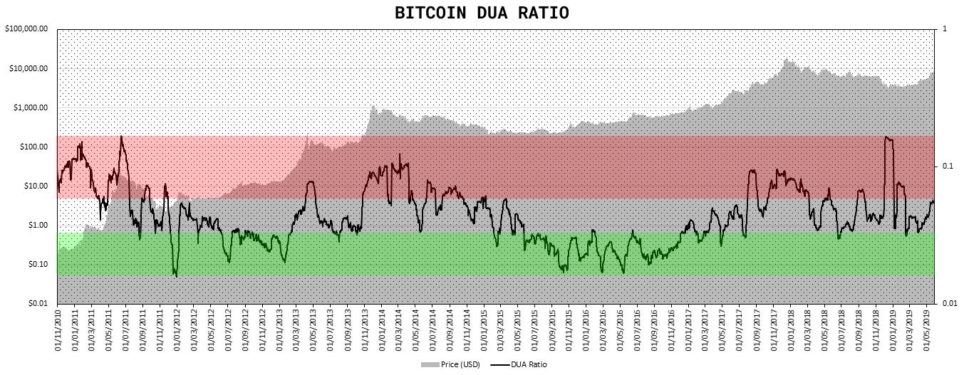 http www.cryptolab.io build-cryptocurrency-investment-portfolio