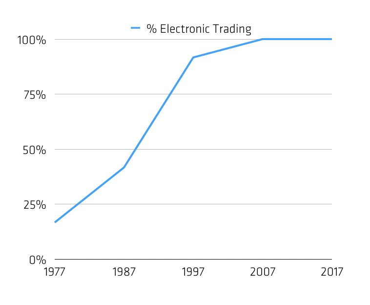 percent of electronic trading