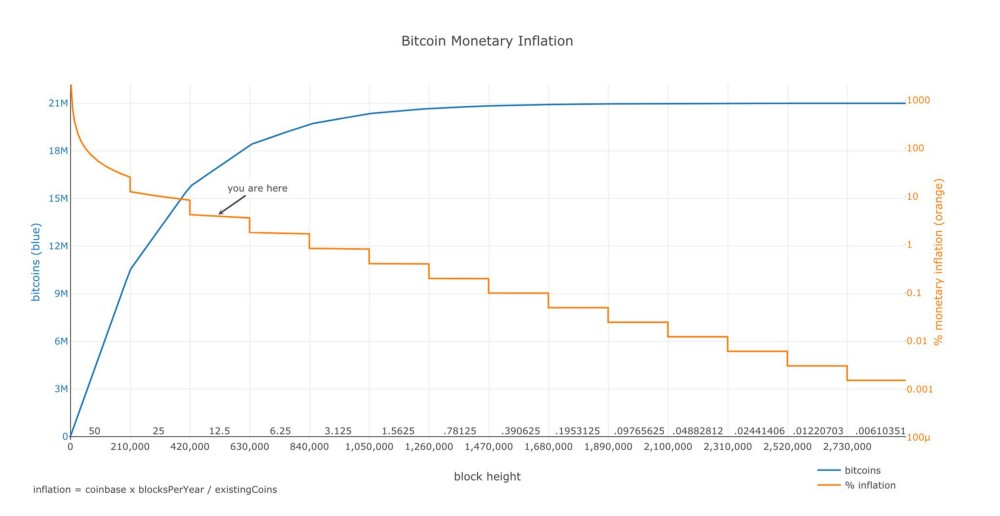 Bitcoin monetary inflation