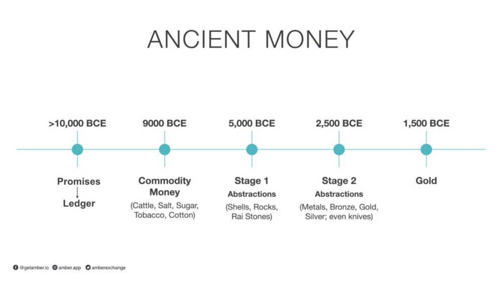 ancient money