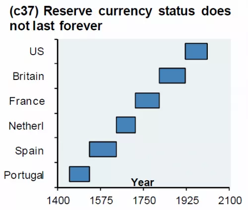 World Currency Status