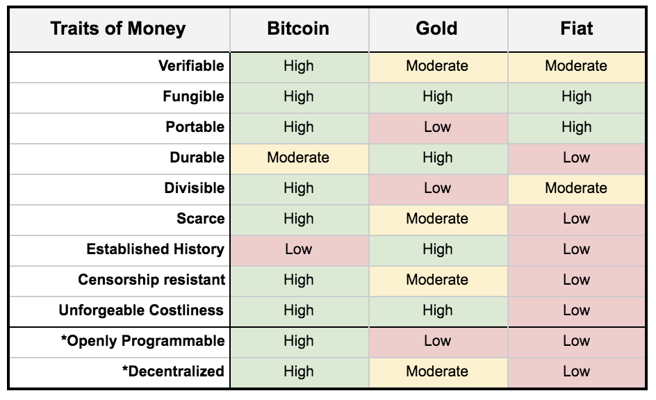 Traits of money chart