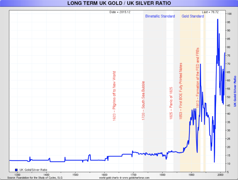 Gold and Silver Correlation Chart