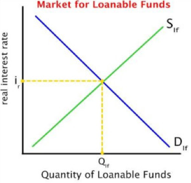 Market Loanable Funds chart